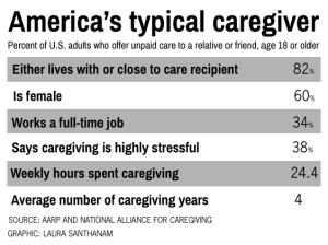 typical caregiver profile
