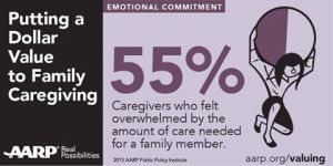 55% caregivers overwhelmed