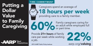 60% of caregivers work full time