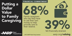 68% family uses own money