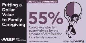 55% caregivers overwhelmed
