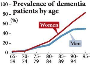 dementia by age