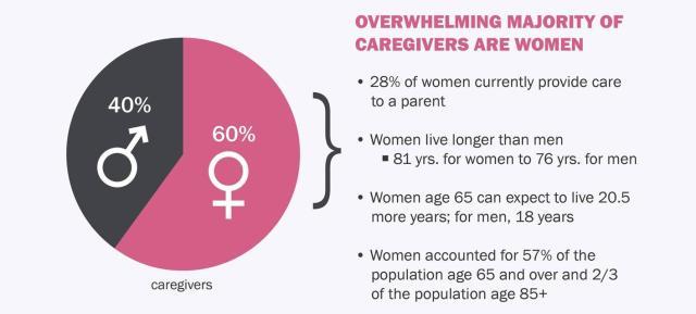 caregivers are women meme