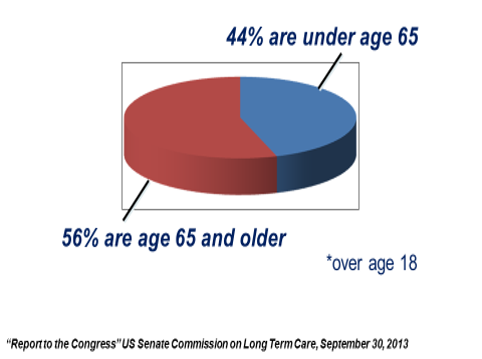 44% of people who need LTC are under age 65
