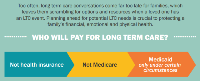 Who WIll Pay for LTC Info Graph