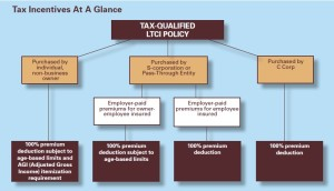 ltc-tax-treatment