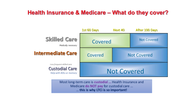 health insurance Medicare Medicare Supplement